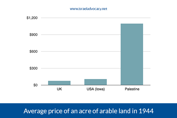 average-price-of-an-acre-of-land-in-Palestine