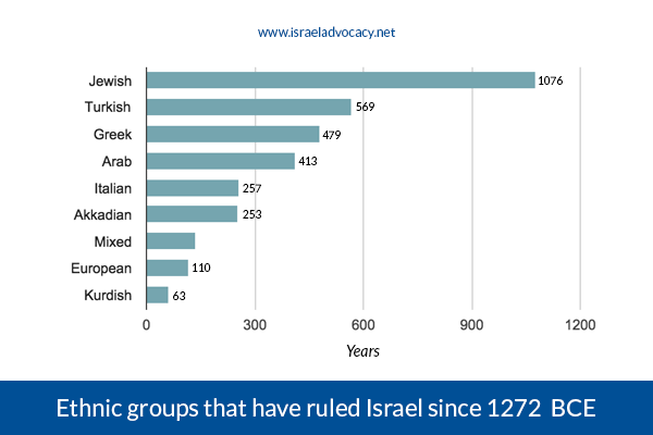 ethnic-groups-that-have-ruled-israel
