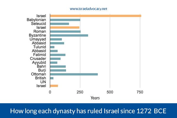 how-long-each-dynasty-has-ruled-israel