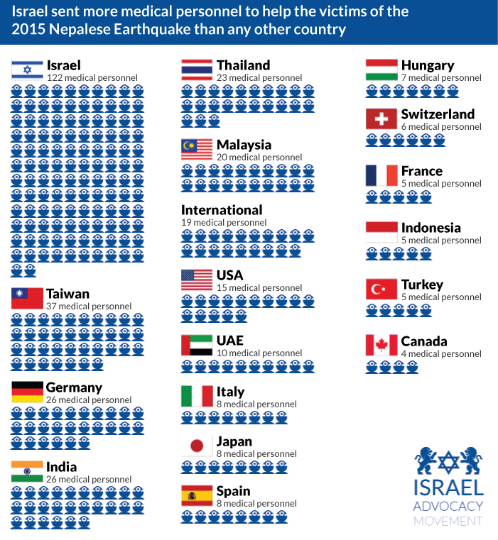 israeli-medical-personnel-to-nepal-earthquake