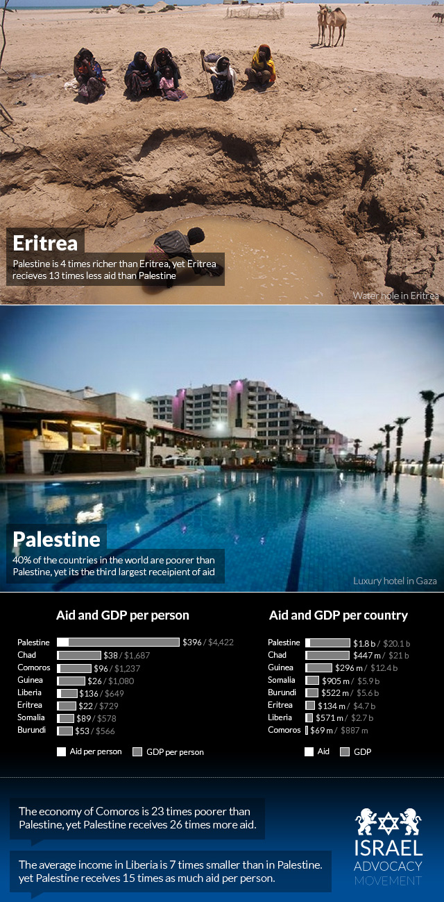 palestineian-wealth-and-aid-compared-to-other-countries