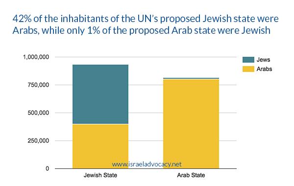 1-percent-of-palestine-were-jewish