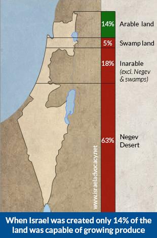 arable-land-in-israel-pre-67-borders